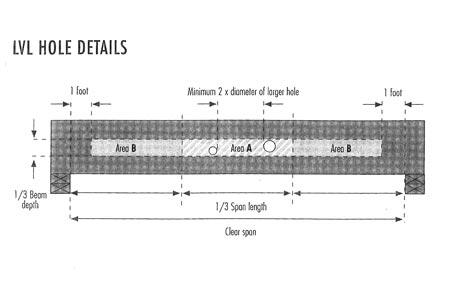Joist Hole Charts | Maverick Building Systems, LLC